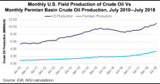 As Permian Output Upends Global Oil Markets, E&Ps Advised to Prepare