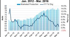 Shale States Keep Pushing NatGas Production Higher, EIA Says