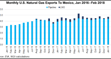Mexico's LNG Needs Seen Gradually Diminishing as Pipelines Come Online