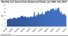 Energy Industry Urges Court to Reject Appeal of NatGas Venting/Flaring Rule