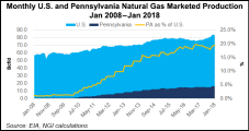 Pennsylvania Court Wades into Uncharted Territory, Finds Shale Wells Could Trespass