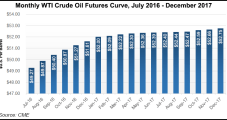 Raymond James Sees WTI Advancing to $80 in 2017, 2018