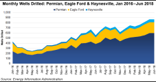 Dallas Fed Sees Mixed Energy Signals as Drilling, Permit Applications, Output Plateau