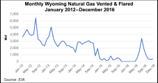 Wyoming OKs Excess Flaring for ATX Energy's PRB Operations