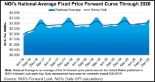 Most Senior U.S. Energy Execs Not Optimistic about Higher NatGas Prices in 2016