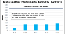 Harvey Saps Estimated 1 Bcf/d from U.S. Exports to Mexico