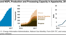 Marcellus, Utica NatGas Growth Paced by Processing, Fractionation Capacity, EIA Says
