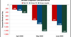 U.S. Oil 'Curtailment Wave' Forecast to Top 2 Million B/d in June