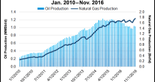 Production, Related Activity Sputters in North Dakota