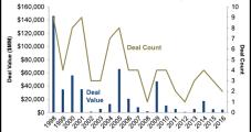 U.S. Onshore E&Ps Eye Smaller, Strategic Deals, While Big Oil Brethren Look Overseas