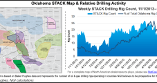 Continental Touts Record Meramec Test Well in STACK