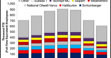Oilfield Hiring Gaining Momentum in Race For 'Best Hands, Brains'
