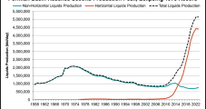 Permian in 2018 to Push U.S. Liquids Production to Record Levels, Says IHS Markit