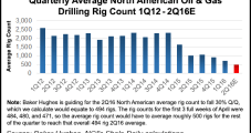 Baker Hughes Forecasting 30% Plunge in North American Rig Count Before Stabilizing