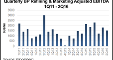 BP Profit Down on Weaker Refining