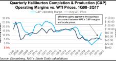 Halliburton E&P Customers 'Tapping' Brakes Across North America, Cutting Proppant Sand Use