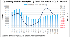 Halliburton Sees Strong North American Gains, No Slowdown in 'Completions Intensity'