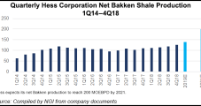 Hess Sharpens Focus on Bakken, Expects 200,000 Boe/d from Play by 2021
