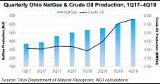Ohio Unconventional Natural Gas Production Hits Record Level in 2018