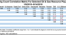 E&P 'Specialists' Finding Value in Smaller Focus, but For How Long?