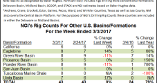 U.S. Oil Rigs Put NatGas in The Shade Again, But Canada Adds NatGas Units