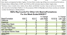 Oklahoma Leads Rig Gains as STACK Play Pops by Four