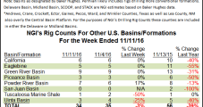 Eagle Ford Adds Three Rigs; Permian Basin Holds Steady