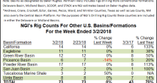 U.S. Adds Three Rigs, Including Two in Marcellus, BHI Count Shows