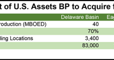 BP's $10.5B Leap into Lower 48 Onshore with BHP Buy 'Transformational'