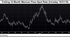 Fitch's Mexico Outlook Downgrade Based on Energy Policy Uncertainty, Airport Cancellation