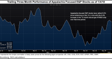 Appalachian E&Ps Working to Fend Off Cold, Keep NatGas Flowing