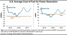 Coal May Overtake NatGas For Power Gen This Winter, EIA Says