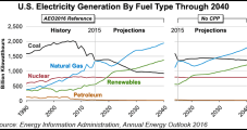 U.S. Becoming Net NatGas Exporter by 2017, EIA Predicts