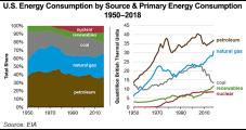 Natural Gas Risks 'Demonization' Similar to Coal, Says Woodside CEO