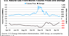 Natural Gas Production Growth to Reduce Henry Hub to $2.79 This Year, $2.78 in '20, Says EIA