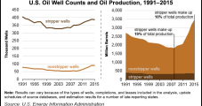 Rollback of Venting/Flaring Rule Should Spare Thousands of Marginal Wells