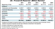 'Staggering' U.S. E&P Reserve Revisions in 2015 Eliminated 40 Tcf, 4.1 Billion Bbl