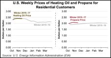 EIA Says Residential Heating Oil, Propane Prices So Far Similar to Last Winter