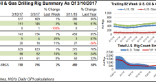 Five U.S. NatGas Rigs Return; Texas Well Permitting Up From Year Ago