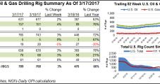 U.S. NatGas Rigs Return, But Oil Still Favored