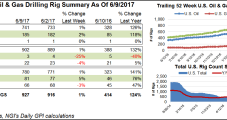 Three U.S. Natural Gas Rigs Return to Action