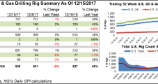 NatGas Rigs Up Three As U.S. Weekly Combined Count Falls By One