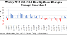 U.S. E&P Permit Gains Indicate 'Finger on the Trigger' Heading into New Year