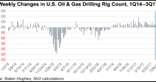Harvey, Onshore Rig Pullback May Weigh on E&P, OFS Results for 3Q, Say Analysts