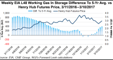 No Luck For NatGas Forwards: Small Storage Draw, Mild Temps Pressure Prices Lower