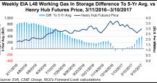 Bearish Storage Draw, Mild Temps Pressure NatGas Forwards Prices Lower