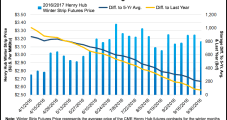 November NatGas Forwards Prices Comfortably Above $3 Again as Production Slides Below 70 Bcf/d