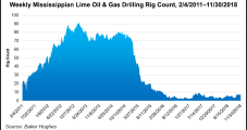 Midstates Eschewing Miss Lime Drilling in First Half of 2019
