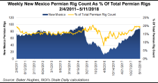 New Mexico Nets $5.4M of Oil, Gas Lease Revenue