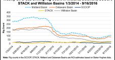 Bakken Production, Activity Trending Downward, North Dakota Official Says
